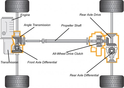Cadillac All Wheel Drive – using the Haldex System ...