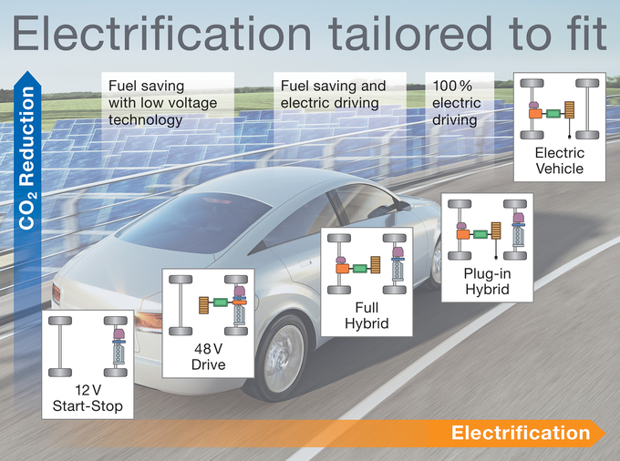 "Continental drives ""electrification tailored to fit"" from ..."